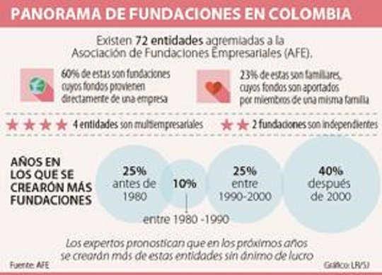 Fundamentos en colombia